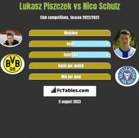 Łukasz Piszczek vs Nico Schulz h2h player stats