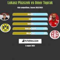 Lukasz Piszczek vs Omer Toprak h2h player stats