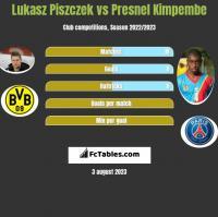 Lukasz Piszczek vs Presnel Kimpembe h2h player stats