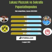 Lukasz Piszczek vs Sokratis Papastathopoulos h2h player stats