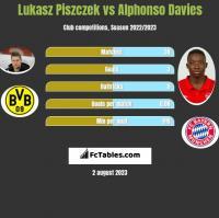 Lukasz Piszczek vs Alphonso Davies h2h player stats