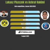 Lukasz Piszczek vs Achraf Hakimi h2h player stats