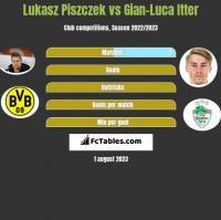 Lukasz Piszczek vs Gian-Luca Itter h2h player stats