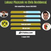 Lukasz Piszczek vs Elvis Rexhbecaj h2h player stats