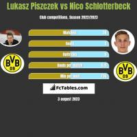 Lukasz Piszczek vs Nico Schlotterbeck h2h player stats