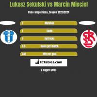 Lukasz Sekulski vs Marcin Mieciel h2h player stats