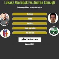 Łukasz Skorupski vs Andrea Consigli h2h player stats