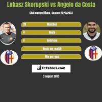 Łukasz Skorupski vs Angelo da Costa h2h player stats