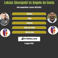Lukasz Skorupski vs Angelo da Costa h2h player stats