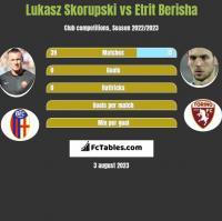 Lukasz Skorupski vs Etrit Berisha h2h player stats