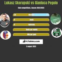 Łukasz Skorupski vs Gianluca Pegolo h2h player stats
