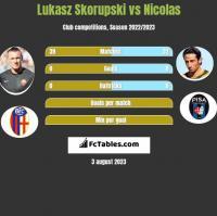 Lukasz Skorupski vs Nicolas h2h player stats