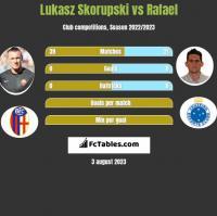 Lukasz Skorupski vs Rafael h2h player stats