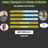 Lukasz Skorupski vs Thomas Strakosha h2h player stats