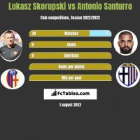 Lukasz Skorupski vs Antonio Santurro h2h player stats