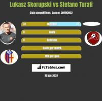 Łukasz Skorupski vs Stefano Turati h2h player stats
