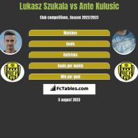 Lukasz Szukala vs Ante Kulusic h2h player stats