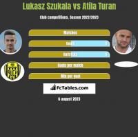 Lukasz Szukala vs Atila Turan h2h player stats