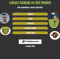 Lukasz Szukala vs Aziz Behich h2h player stats
