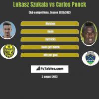 Lukasz Szukala vs Carlos Ponck h2h player stats