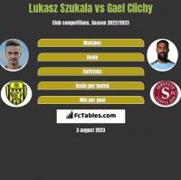 Lukasz Szukala vs Gael Clichy h2h player stats