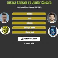 Lukasz Szukala vs Junior Caicara h2h player stats