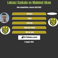 Lukasz Szukala vs Mahmut Akan h2h player stats