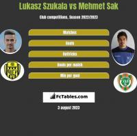Lukasz Szukala vs Mehmet Sak h2h player stats