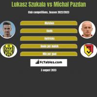 Lukasz Szukala vs Michal Pazdan h2h player stats