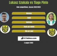 Lukasz Szukala vs Tiago Pinto h2h player stats