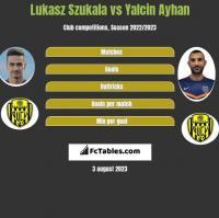Lukasz Szukala vs Yalcin Ayhan h2h player stats