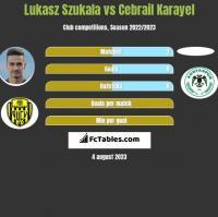 Lukasz Szukala vs Cebrail Karayel h2h player stats