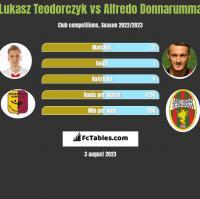 Lukasz Teodorczyk vs Alfredo Donnarumma h2h player stats