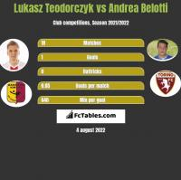 Lukasz Teodorczyk vs Andrea Belotti h2h player stats