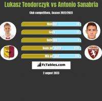 Lukasz Teodorczyk vs Antonio Sanabria h2h player stats