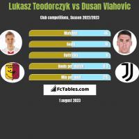Lukasz Teodorczyk vs Dusan Vlahovic h2h player stats
