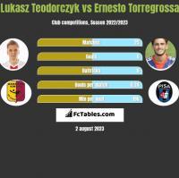 Lukasz Teodorczyk vs Ernesto Torregrossa h2h player stats
