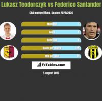 Łukasz Teodorczyk vs Federico Santander h2h player stats