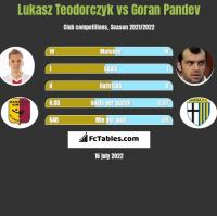 Lukasz Teodorczyk vs Goran Pandev h2h player stats