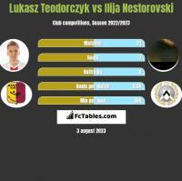 Łukasz Teodorczyk vs Ilija Nestorovski h2h player stats