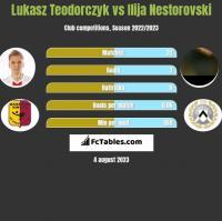 Lukasz Teodorczyk vs Ilija Nestorovski h2h player stats