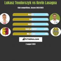 Łukasz Teodorczyk vs Kevin Lasagna h2h player stats