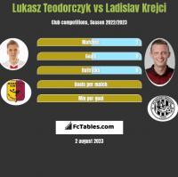 Łukasz Teodorczyk vs Ladislav Krejci h2h player stats