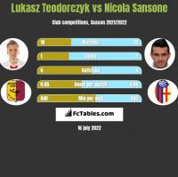 Łukasz Teodorczyk vs Nicola Sansone h2h player stats