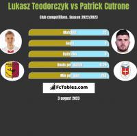 Lukasz Teodorczyk vs Patrick Cutrone h2h player stats