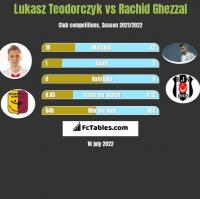 Lukasz Teodorczyk vs Rachid Ghezzal h2h player stats