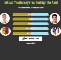 Łukasz Teodorczyk vs Rodrigo De Paul h2h player stats