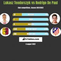 Lukasz Teodorczyk vs Rodrigo De Paul h2h player stats