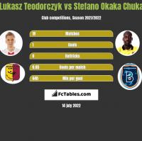 Lukasz Teodorczyk vs Stefano Okaka Chuka h2h player stats
