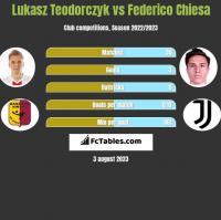 Lukasz Teodorczyk vs Federico Chiesa h2h player stats